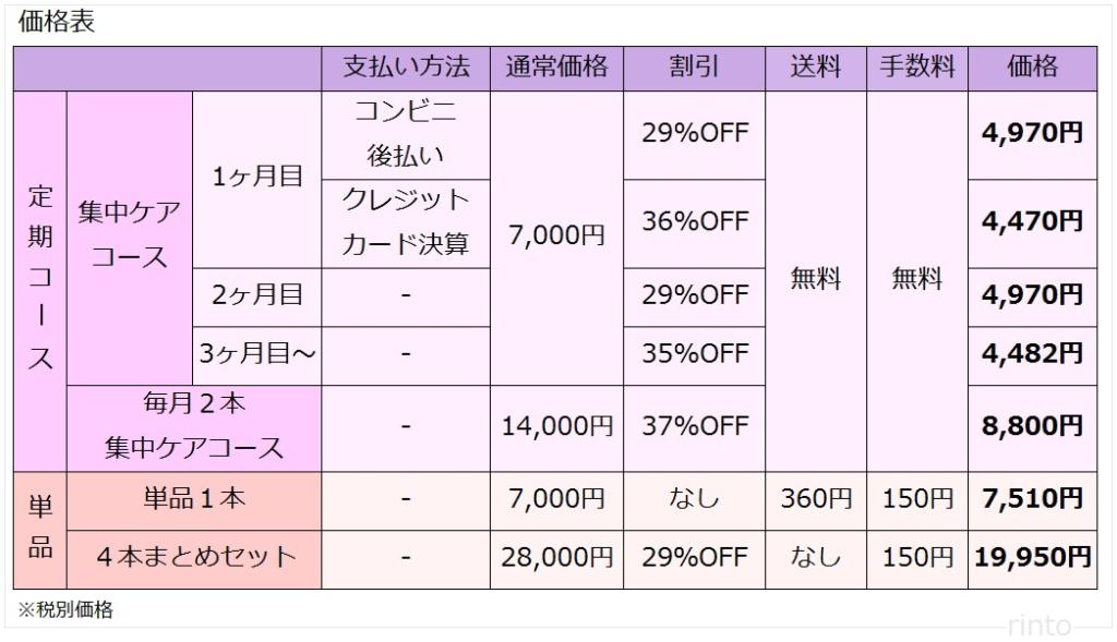 イビサクリームの価格表